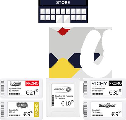 ESL elektronische etiketten in winkel